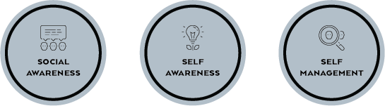 SEL Competencies Covered in Florence: Social Awareness, Self-Awareness, and Self-Management