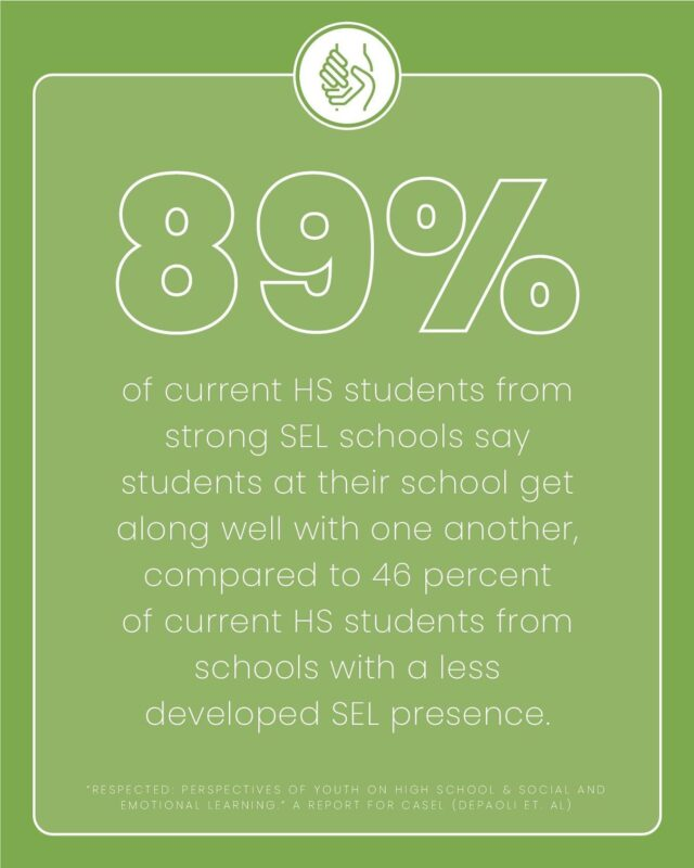 The numbers show what social and emotional learning does for high school #students. Get tips and tools on how to integrate and embed SEL in your online classroom by subscribing to our newsletter -- link in bio! #teachertips #highschoolteachers #distancelearning